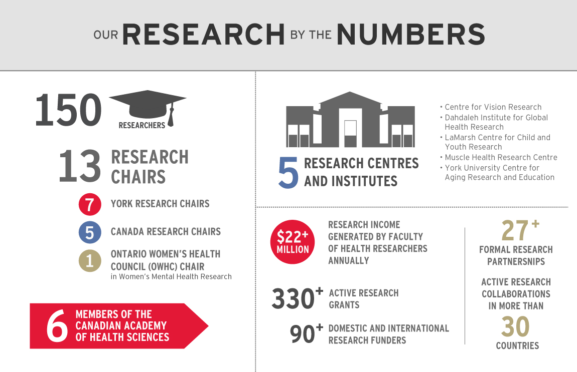 Our Research by the Numbers
