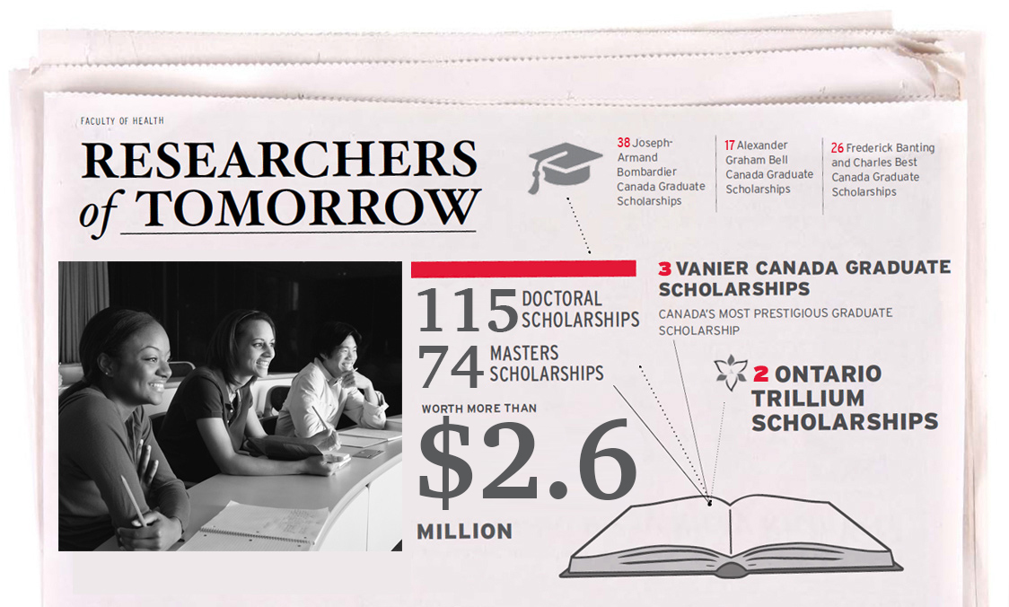 """Newspaper with title: """"Researchers of Tomorrow"""". Text on newspaper: """"115 doctoral scholarships and 74 masters scholarships worth more than $2.6 million. 3 Vanier Canada graduate scholarships, Canada's most prestigious graduate scholarship. 2 Ontario Trillium scholarships. 38 Joseph-Armand Bombadier Canada graduate scholarships. 17 Alexander Graham Bell Canada graduate scholarships. 26 Frederick Banting and Charles Best Canada graduate scholarships."""""""