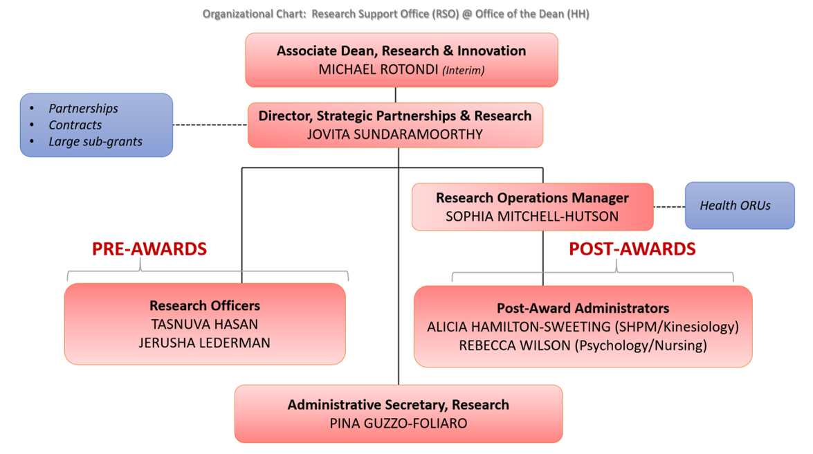 Organizational Chart of staff in the Faculty of Health Research Support Office